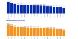 България се нарежда на седмо място по прогнозни разходи за лятна почивка тази година